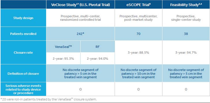 VenaSeal Closure System Table